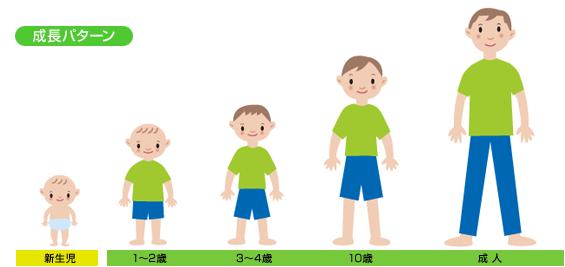 成長ホルモン治療情報サイト| 子どもの成長ホルモン治療 | JCRファーマ株式会社